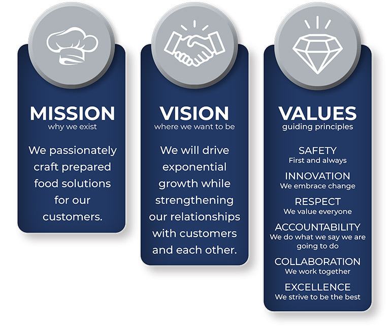 Chairmans Foods Mission-Vision-Values